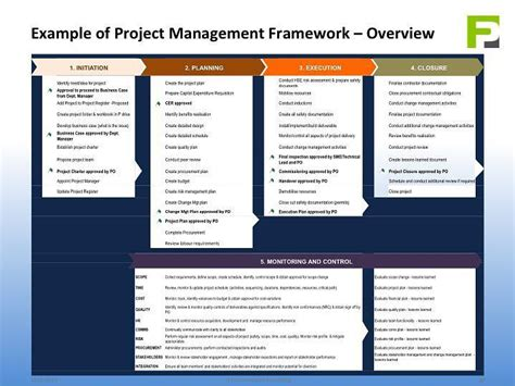 project management framework templates project management framework pmf