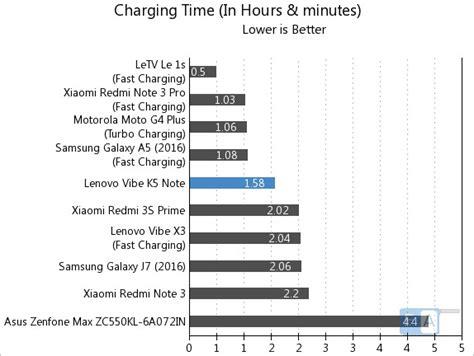 Papan Carger Lenovo K5 Note lenovo vibe k5 note battery test
