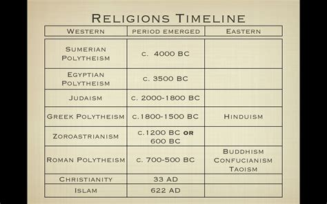 religions of the world the religion of ancient mesopotamia books ancient history timeline and civilization on