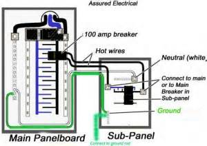 should you install a sub panel in your basement how do you install one what will it cost