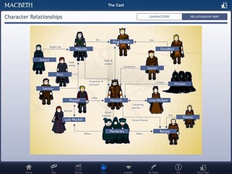 themes of commitment in macbeth 78 best ideas about macbeth characters on pinterest