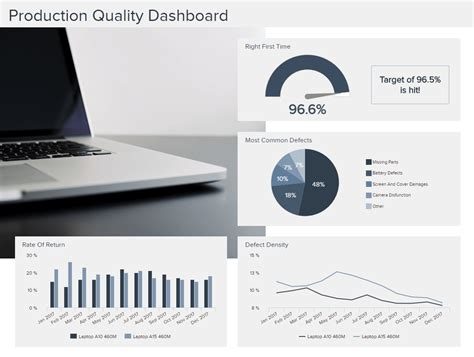 explore the best manufacturing dashboard exles templates