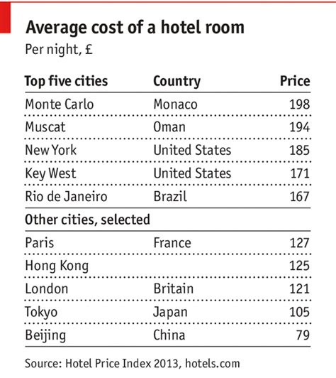 Average Cost Of An Executive Mba by Room At The Top Airlines And Hotels