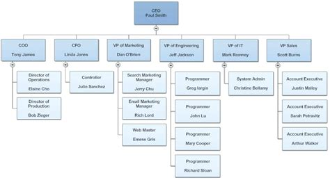 Organizational Charts Template For Word Freewarearena Info Word Organizational Chart Template 2013