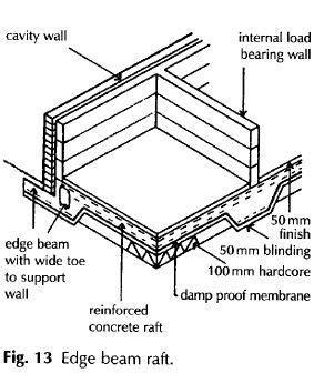 layout and excavation definition raft foundations definition raft foundations description