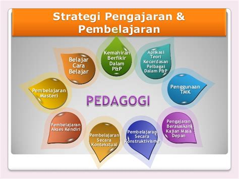 Buku Strategi Pembelajaran Teori Dan Aplikasi Dv bahan ldp matematik tahun 3
