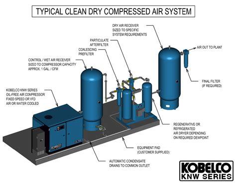 kobelco  compressor equipment air