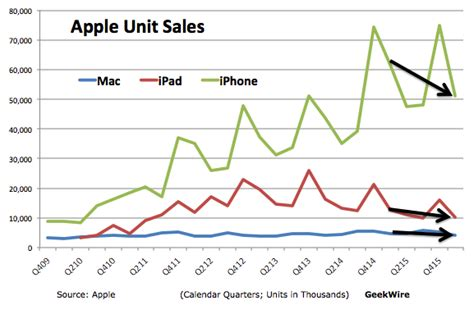 apple new year sale 2016 apple s quarter sales of iphone and dip as