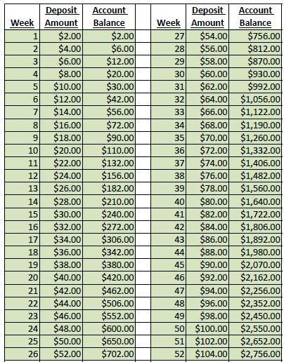 how to start saving to buy a house 141 best buying a home images on pinterest saving money