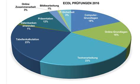 test ecdl ecdl testzahlen und erfolgsquoten der ecdl tests 2016