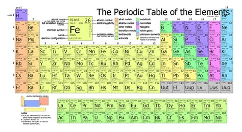 Periodic Table Labled by Fully Labeled Periodic Table Www Imgkid The Image