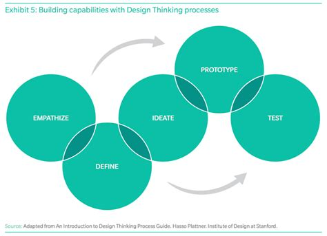 design thinking hong kong banks should look at design thinking as a way to compete