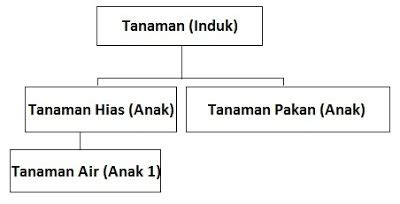 syarat membuat class diagram just akhnaf