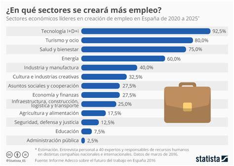 sueldos del sector sanidad 2016 en argentina 10 16ge los sectores en los que se crear 225 m 225 s empleo foro
