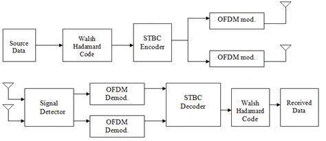 Block Diagram Of Mimo Mccdma Wireless Communication System