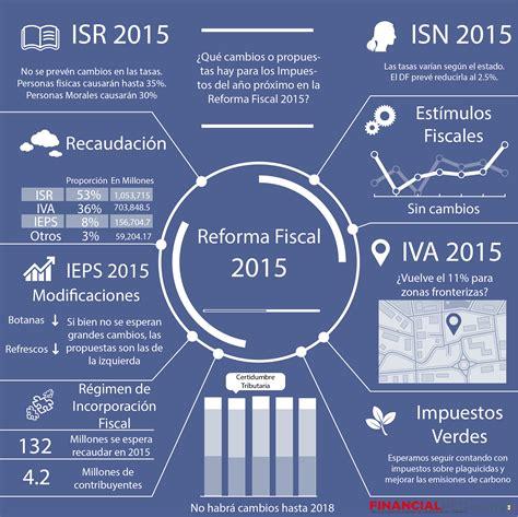 tipos de regimenes fiscales 2016 reforma fiscal 2015 los impuestos