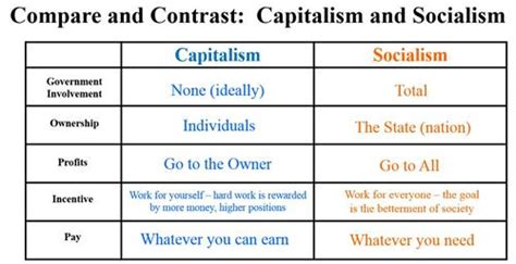 Capitalism And Socialism Essay by Compare Contrast Communism Capitali