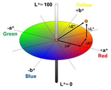 color space definition lab color space pictures to pin on pinsdaddy