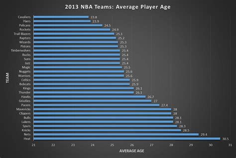 the unofficial 2013 nfl player census best tickets blog the unofficial 2013 nba player census visualized