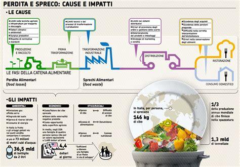 spreco alimentare nel mondo spreco alimentare cause e proposte