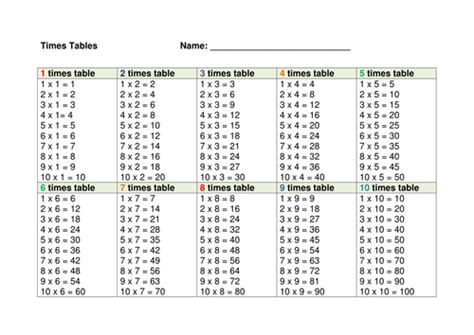 all in 1 table times tables 1 10 by jimmcneill teaching resources tes