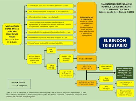 ley 20780 sobre reforma tributaria publicada el 29 de el rincon tributario tributacion de bienes ra 237 ces post