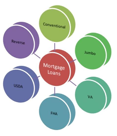 types of mortgage loans how to get with a credit