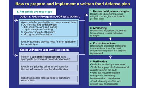 food defense plan template are you ready for the fsma 2016 04 18