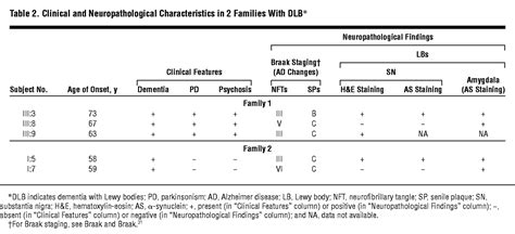 Familial Bodies familial dementia with lewy bodies a clinical and