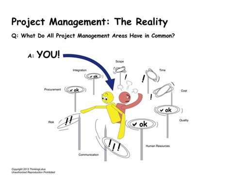 the challenges of management what are the challenges of project management quora