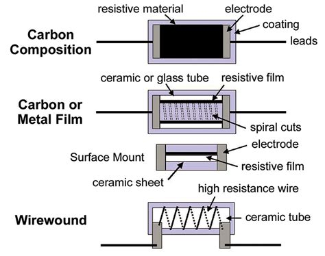 types and sizes of resistors resistors types and applications nuts volts magazine for the electronics hobbyist