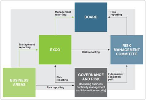 risk management gt gt 15 beaufiful enterprise risk