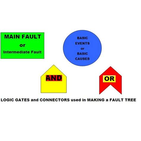 Fault Tree Analysis Template In Excel Fault Tree Analysis Template Excel