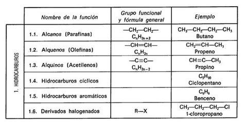 cadenas carbonadas segun su estructura clasificaci 243 n de los compuestos org 225 nicos monografias