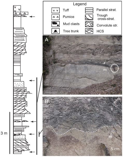 columnar section early continental rift basin stratigraphy depositional
