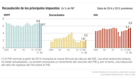 iva 2014 principales modificaciones los impuestos 8 000 millones de recaudaci 243 n m 225 s entre sociedades e iva