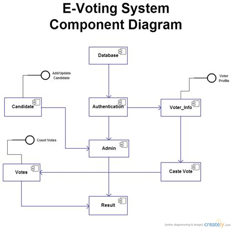 design online voting system activity diagram for online voting system image
