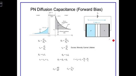 junction capacitance of pn junction diode l3 4 2pn junction capacitance forward bias