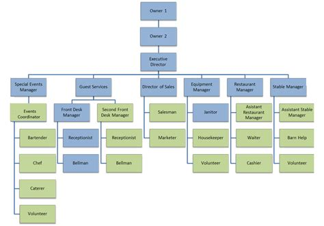 Organizational Chart And Chain Of Command Wwl Ranch Sle Organization Chart Template With Function