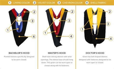 Types Of Mba School Cords by Historical Academic Regalia Search Academic