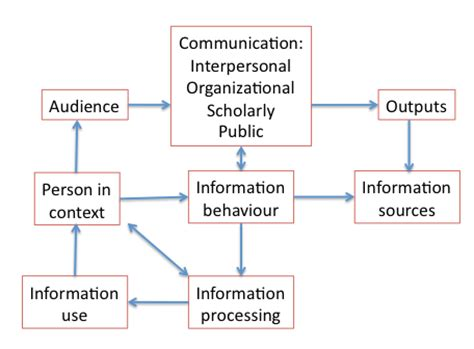 Marketing Communication Notes For Mba by A General Theory Of Human Information Behaviour