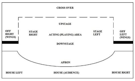 layout of a definition 25 best images about theater period 8 on pinterest