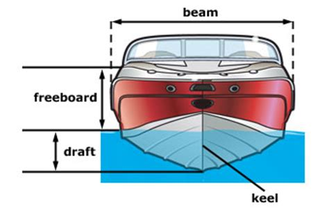 what does draft mean on a boat parts of a boat front and side views boat ed