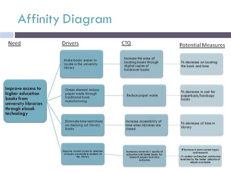 affinity diagraming affinity diagram ebook library search and check out