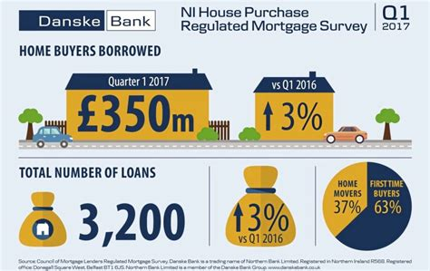 council house mortgage lenders survey by council of mortgage lenders shows positive trend in activity the irish news