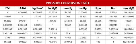 pressure conversion table uic