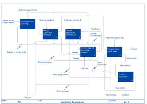 linkbase florida id template 14 warehouse floor plan template data flow model