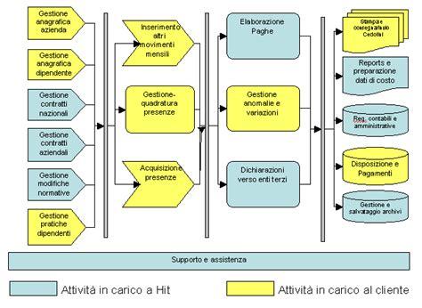 sede amministrativa definizione software gestione risorse umane e personale recruiting e