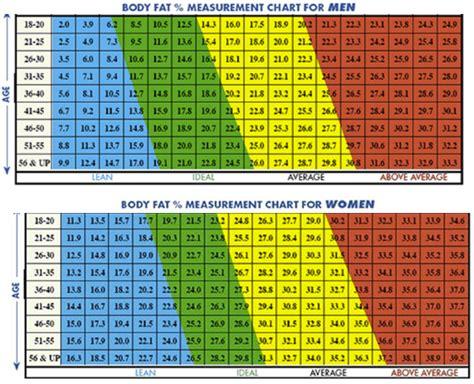 körperfettanteil tabelle der einzig wirkliche fehler bei 10wbc i make you
