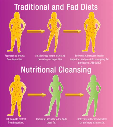 Twitching Day 3 Detox At Eat Bananas by How To Do A Cleansing Diet Before Any Occasion